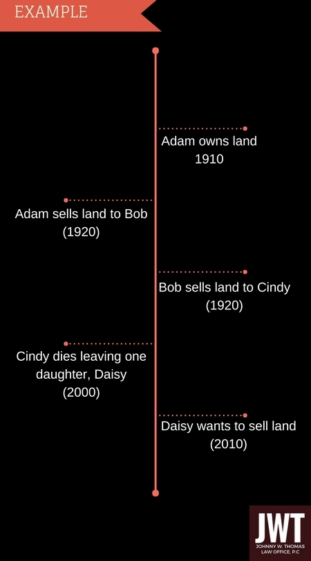 -Adam owns land in 1910 -Adam sells land to Bob in 1920 -Bob sells land to Cindy in 1970 -Cindy dies leaving one daughter (Daisy) in 2000.